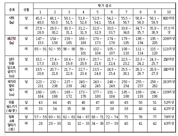 공개채용 체력기준표
