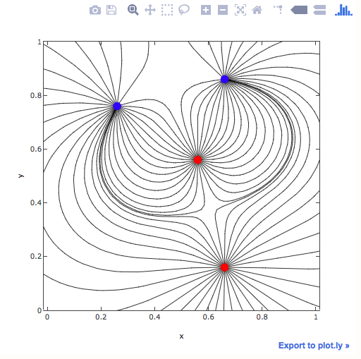 Python Matplotlib Tips: Simple way to draw electric field lines