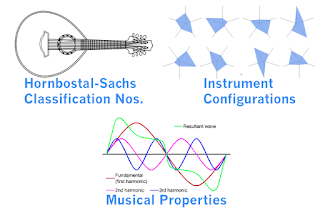 Music Visualisation: Instrumental Building Blocks- form, Function, Physics. #VisualFutureOfMusic #WorldMusicInstrumentsAndTheory