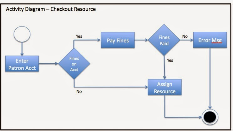 Agile - day by day: Agile Requirements - Activity Diagram