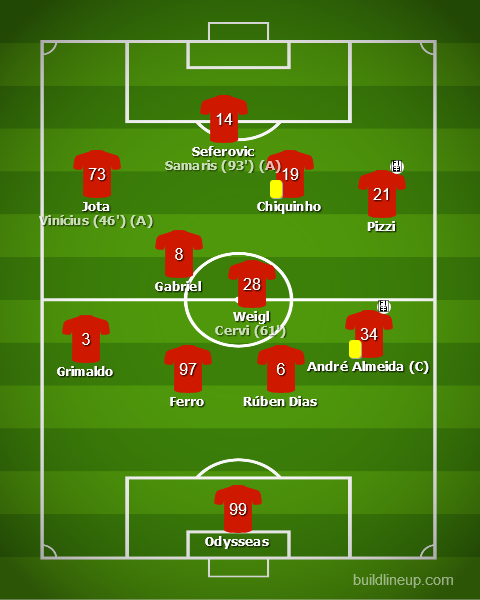 Benfica vs CD Aves - Liga NOS 2019/20