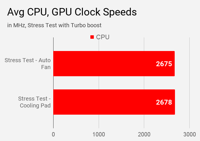 Average CPU clock speed of Acer Swift 3 SF314-57 laptop during stress test at an auto fan and with the use of cooling pad.