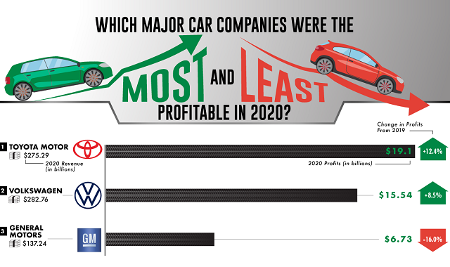 Which Major Car Companies Were the Most and Least Profitable in 2020?