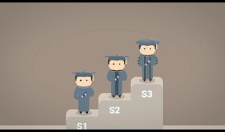 Tingkatan Lulusan Perguruan Tinggi S1, S2, dan S3, Tingkatan S3 paling tinggi di perguruan tinggi universitas, S3 Doktor tingkatan paling Dewa di Universitas