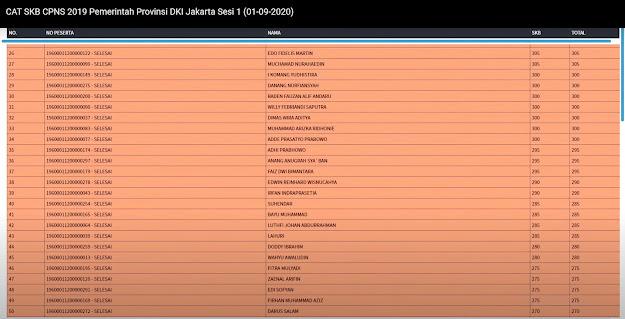 Hasil SKB DKI Jakarta Sesi 1