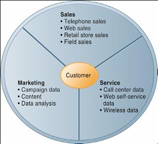 Manajemen Hubungan Pelanggan dalam Ritel