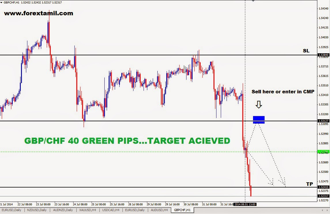 Foreign Exchange Trading Account,Forex Trading India Online,Currency Trading Basics,Forex Broker India,How To Open A Forex Account