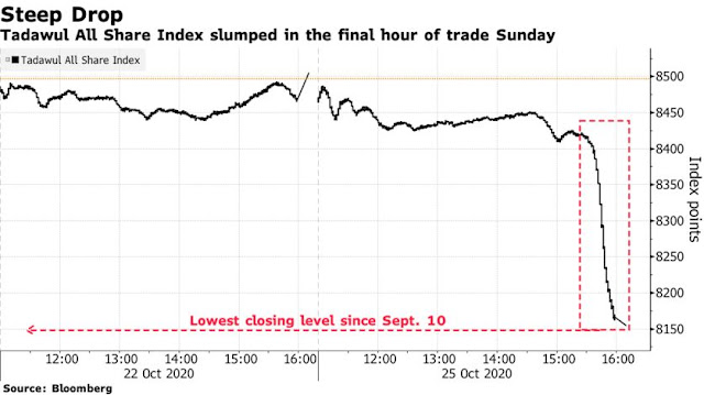 #Saudi Index Drops Most Since May in Final-Hour Slump: Inside EM - Bloomberg