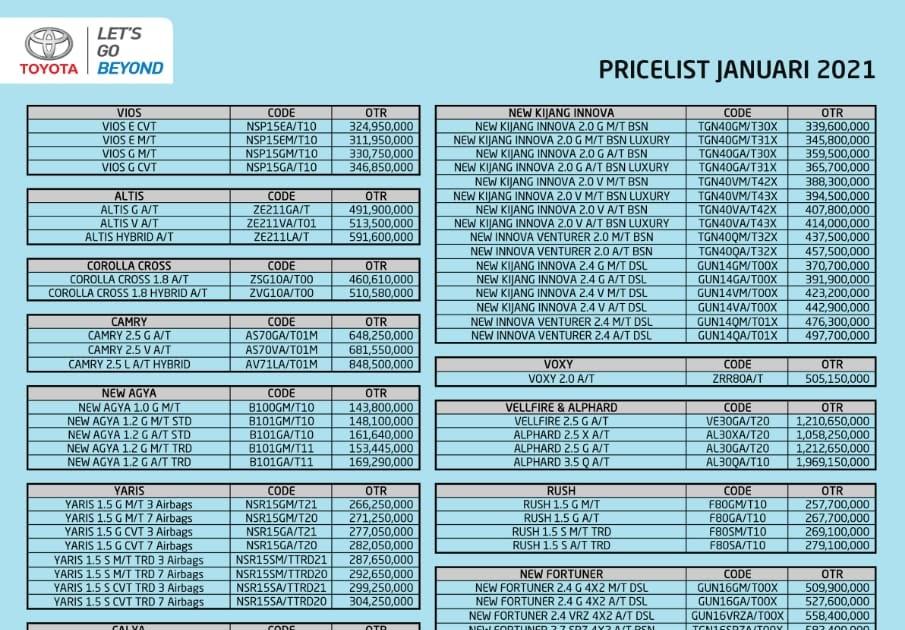 Dealer yamaha cikarang bisa menjadi tujuan anda yang ingin membeli motor matic maxi milik yamaha. Daftar Harga Toyota Cikarang Bekasi Terbaru 2021
