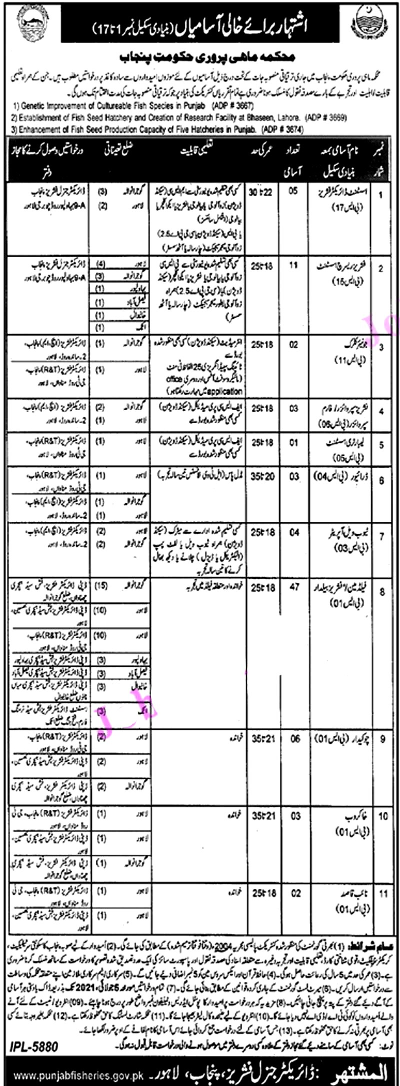 Latest Jobs in Fisheries Department Punjab 2021- BPS 01- 17
