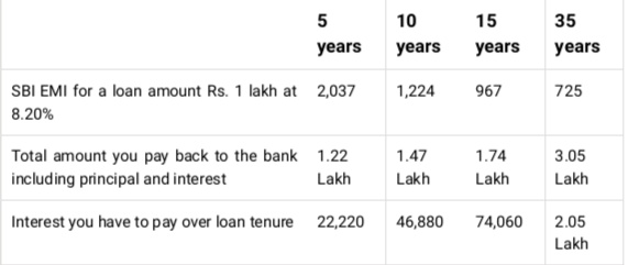 Take Home Pay Calculator 2020.Sbi Home Loan Interest Rate 2020