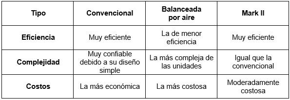 Bombeo Mecánico - Diseño - Funcionalidad y costos de los balancines de acuerdo a su clasificación