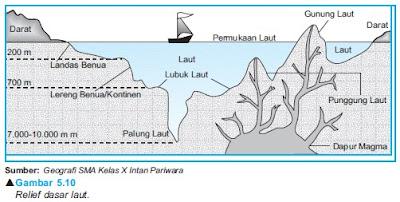 Profil Relief Dasar Laut