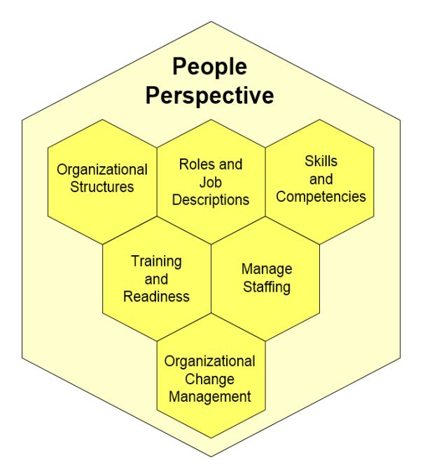 changing managerial role perspective of organizational