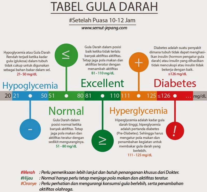 Begini Cara Diet Rendah Karbohidrat Yang Benar