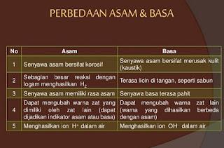 tabel perbedaan asam dan basa,perbedaan asam dan basa dan contohnya,perbedaan asam dan basa menurut arrhenius,perbedaan asam dan basa beserta contohnya,perbedaan asam kuat dan asam lemah,