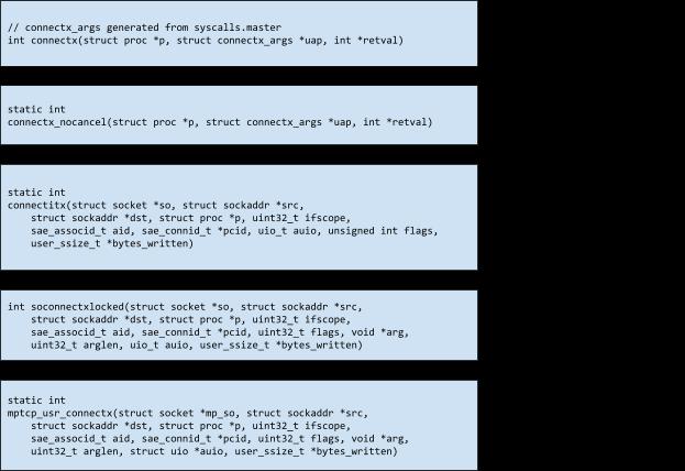 Designing sockfuzzer, a network syscall fuzzer for XNU