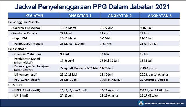 Jadwal dan Alur PPG Dalam Jabatan Tahun 2021