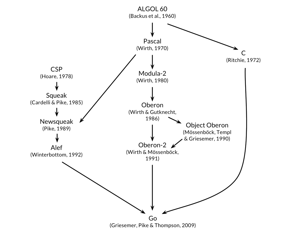 THE ORIGINS OF GOLANG