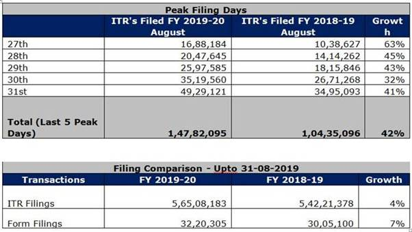 ITRs filed in FY 2019-20 August vs FY 2018-19 August
