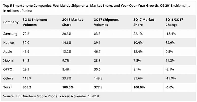 IDC smartphones market share report Q3 2018