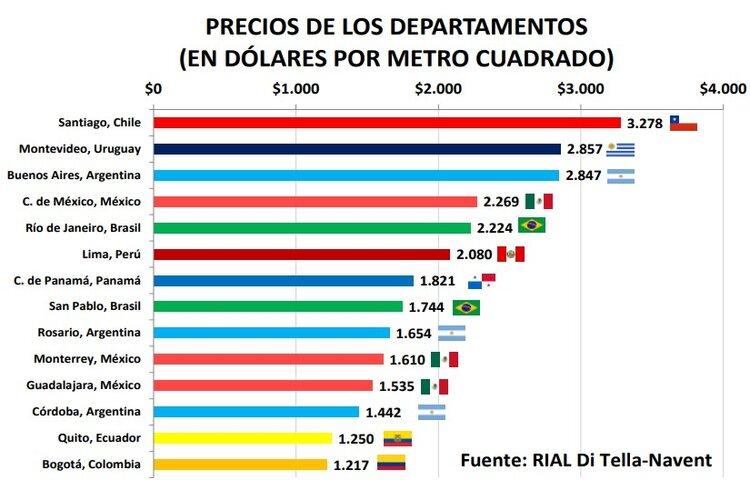 Relevamiento Inmobiliario en América Latina, el m2 en CABA, Rosario y Córdoba