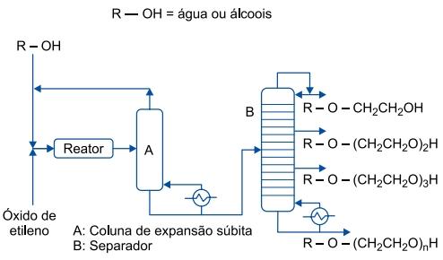 O diagrama mostra o fluxo de produção e separação, por aquecimento, de diferentes substâncias produzidas simultaneamente pela reação entre o óxido de etileno e água ou álcoois.