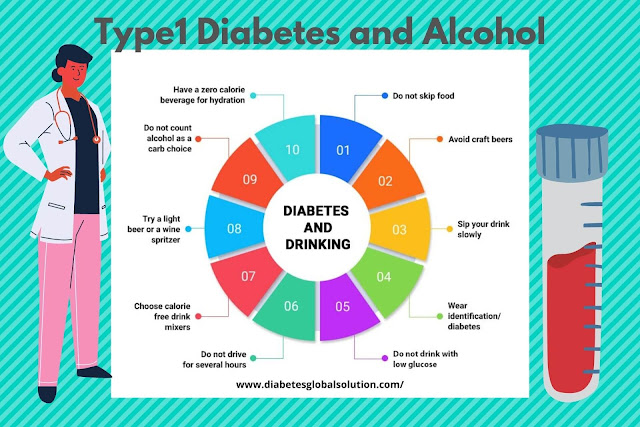 Type 1 Diabetes and Alcohol