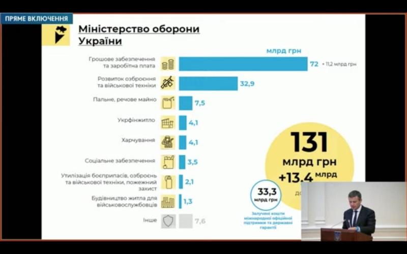 Міноборони у 2022 році отримає 131 млрд грн