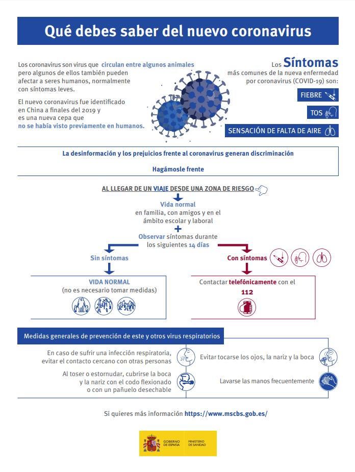 Infografía coronavirus Ministerio de Sanidad