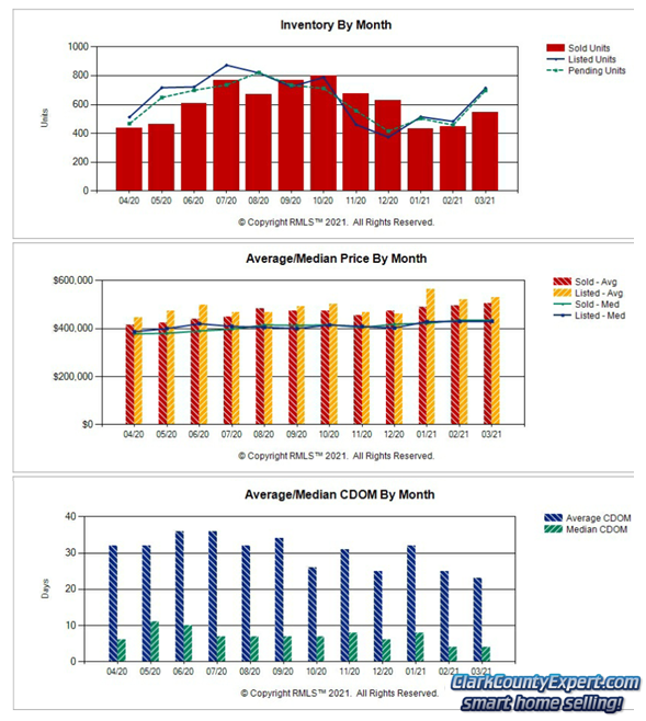 Charts of Vancouver WA Home Sales Trends in March 2021