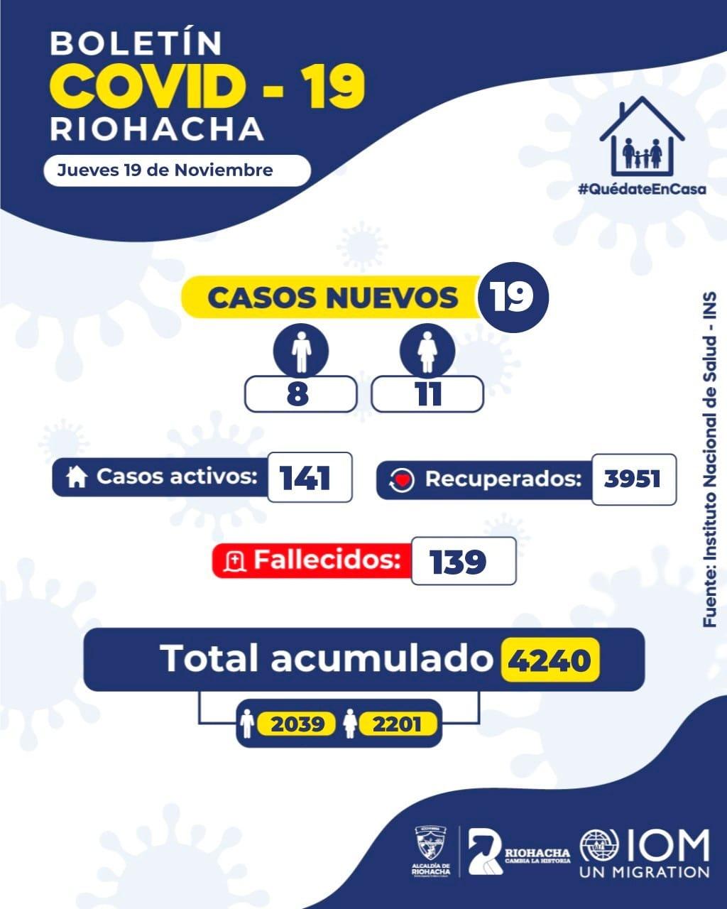 https://www.notasrosas.com/Así están las cifras de la Covid-19 en Riohacha