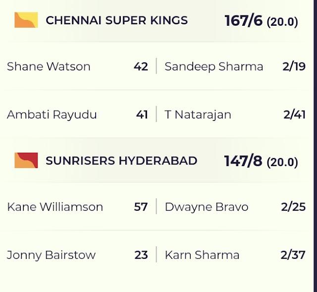 DREAM11 IPL 2020, MATCH 29: SRH VS CSK, CSK beat the SunRisers by 20 runs