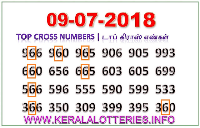 Win Win W-468 Best Cross Numbers Kerala lottery guessing by keralalotteries