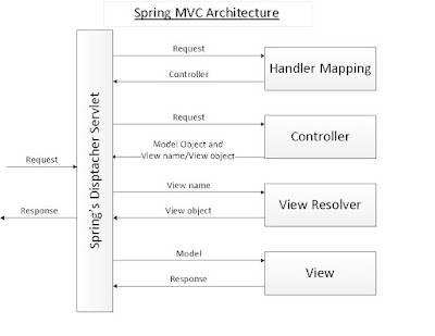 DispatcherServlet of Spring MVC