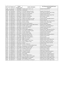 daftar peserta lulus SKD dan peserta TPA Sipencantar Kemenhub 2017 3