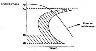 Gráfico do recozimento