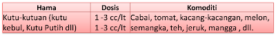"""tabel-dosis-aplikasi-pestisida-organik-alami-natural-pentana"""