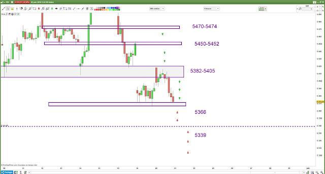 Matrice de trading #cac40 21/06/18
