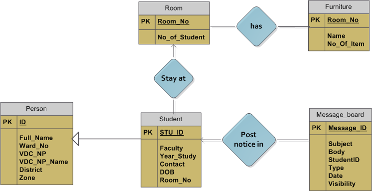 Hostel Management System Er Diagram Speaker Wiring Ohms Class Use Case Activity Sequence Collaborative The Entity Relationship Below Depicts Database Design Of Project