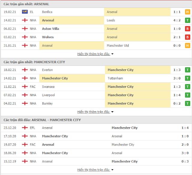 Soi kèo Arsenal vs Man City, 23h30 ngày 21/2-Ngoại Hạng Anh Thong-ke-Arsenal-ManchesterCity-21-2