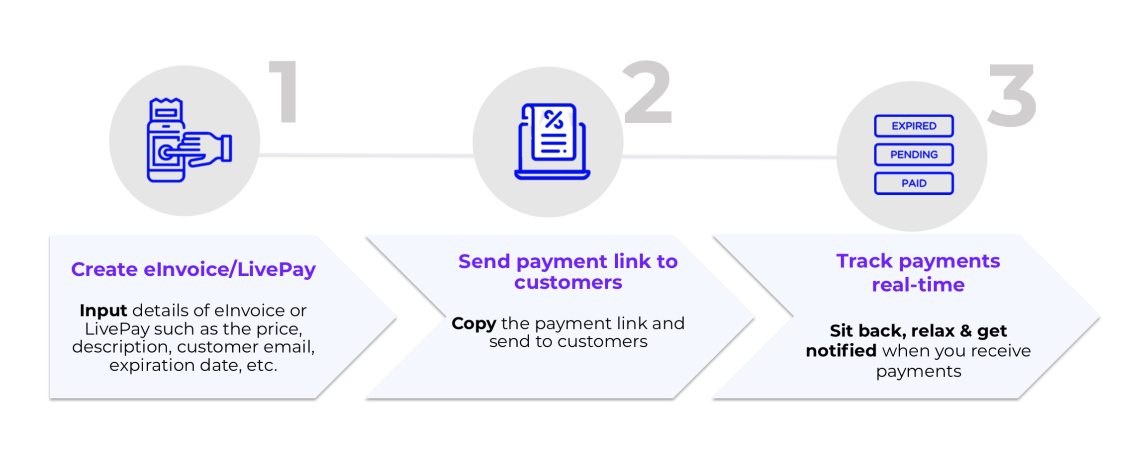MCO - Revenue Monster Empowers Micro Businesses With One Click Payment