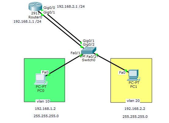Legacy inter vlan routing