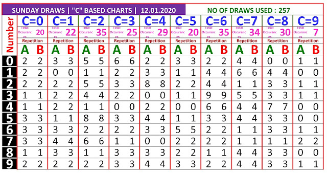 Kerala Lottery Winning Number Trending and Pending C based AB chart  on  12.01.2020