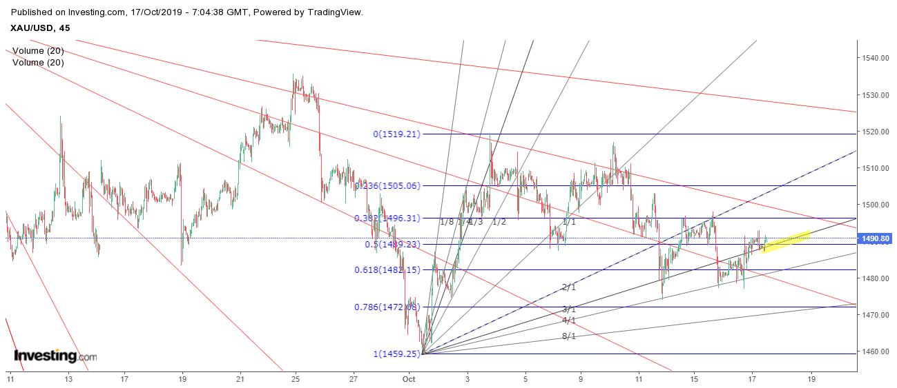 Gold Gann Chart
