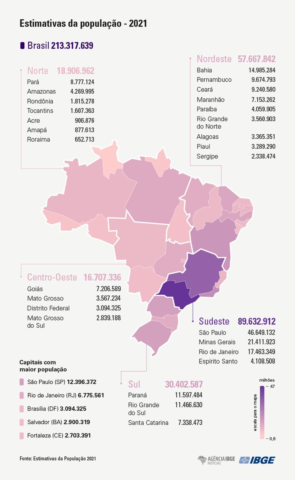 Población de Brasil en 2020