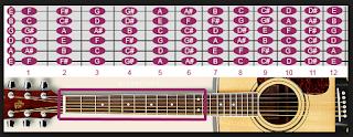 nada fret gitar