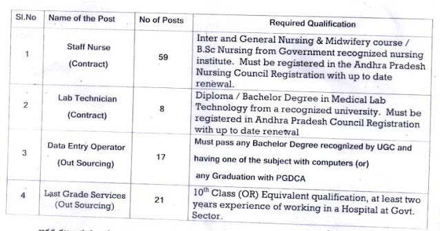 Recruitment of various categories of posts in Dr. YSR Urban Health Clinics / UPHCs jobs in WEST GODAVARI District NOTIFICATION