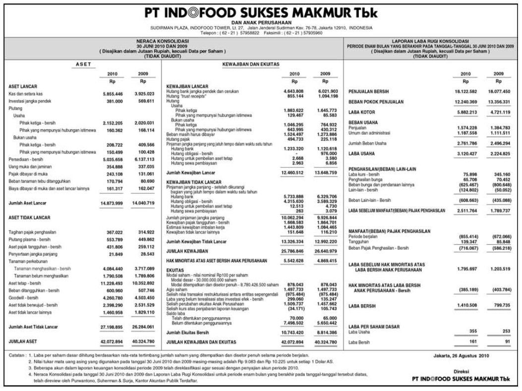 Welcome To My Blo95 Analisis Laporan Keuangan Pt Indofood Sukses Makmur Tbk