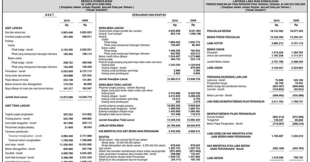 Makalah Analisis Laporan Keuangan Pt Indofood Seputar Laporan
